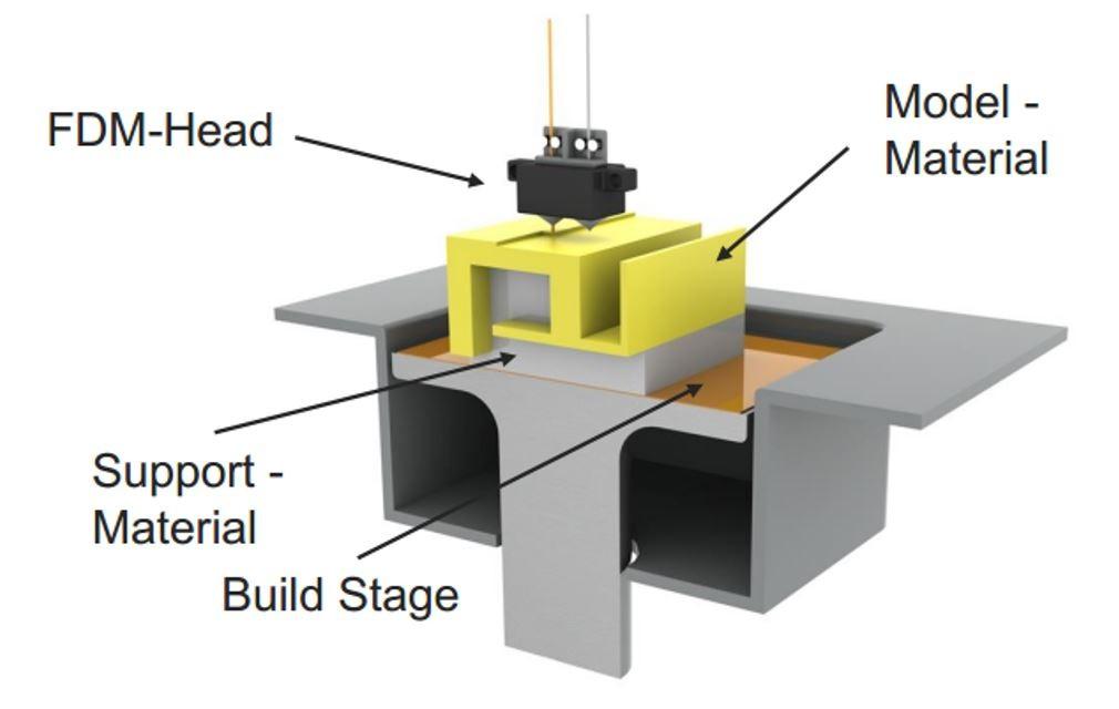 Best Filament Build Material