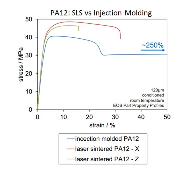 3D printing vs Injection: Tensile Strength Comparison
