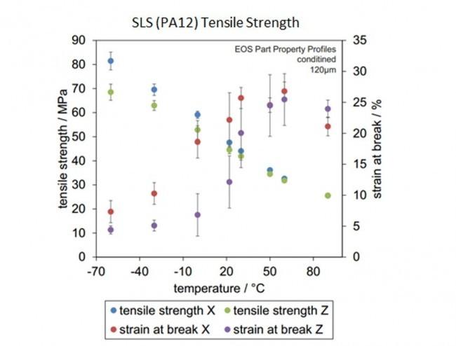 PA12 Tensile strength