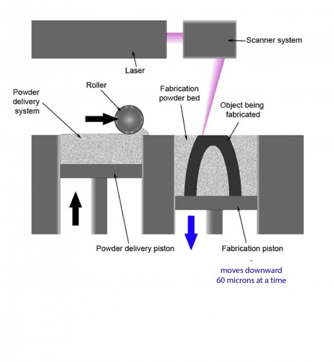 Selective_laser_melting_system_schematic_small_color