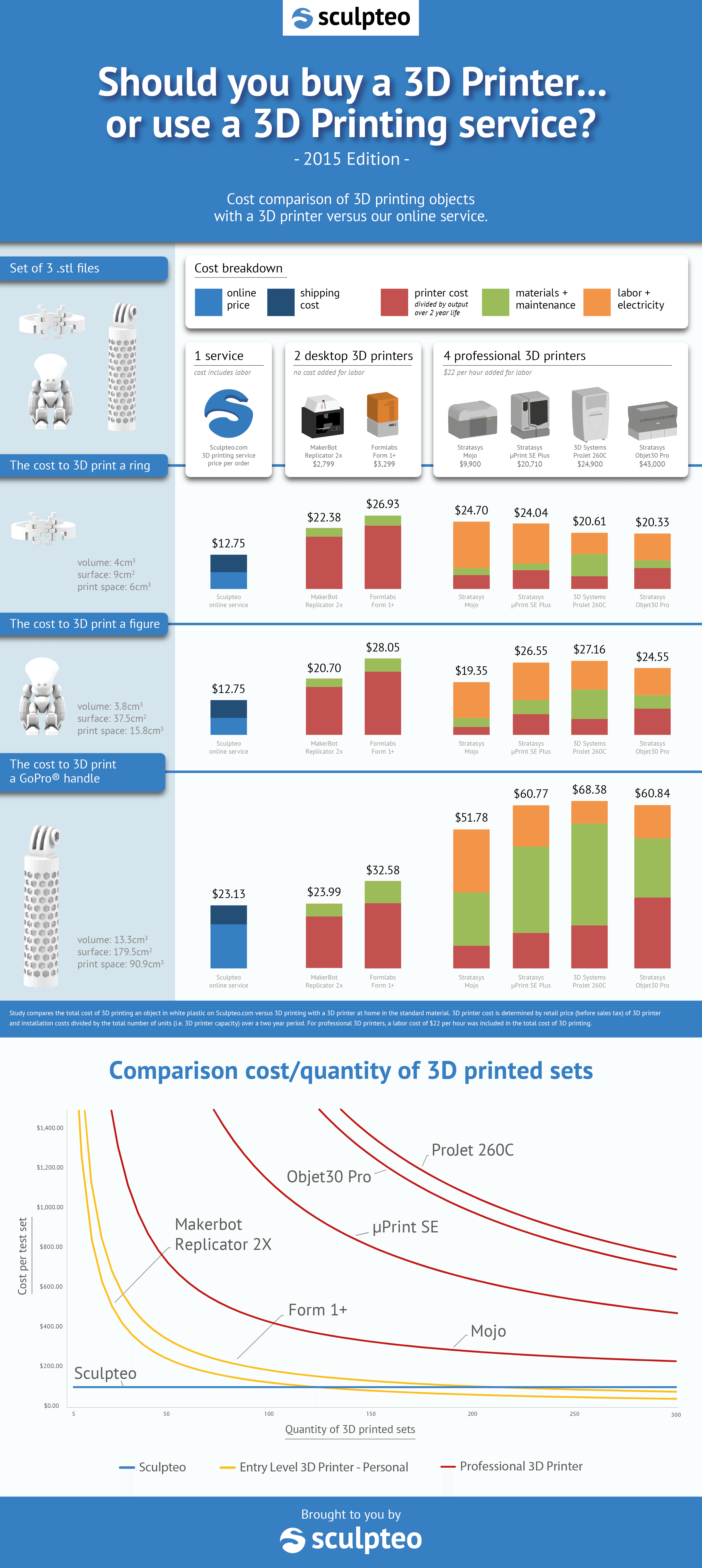 Should you buy a 3d printer or use a 3d printing service infographic poster fandeluxe Choice Image