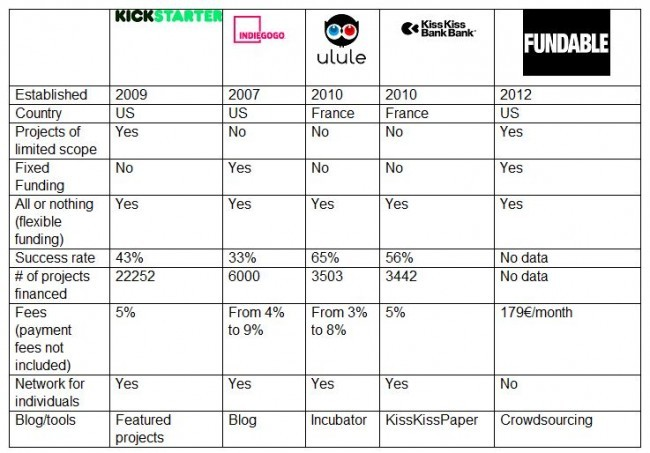 Comparative_chart_of_crowdfunding_platforms