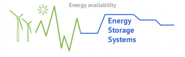energy availability using energy storage systems