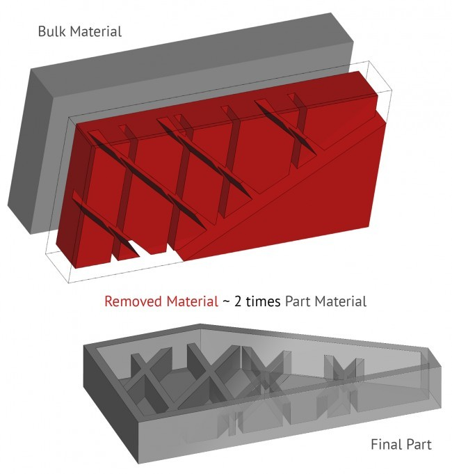 Material Waste Example