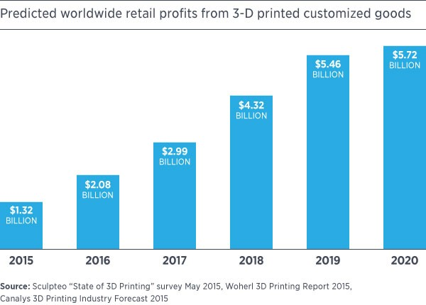 In retail industry, 3D printing can change every precesses
