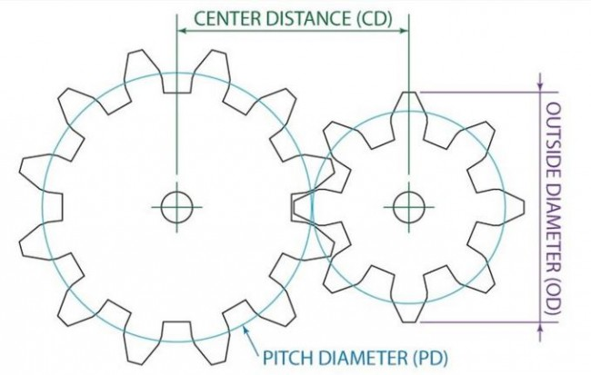 How does a gear set works?