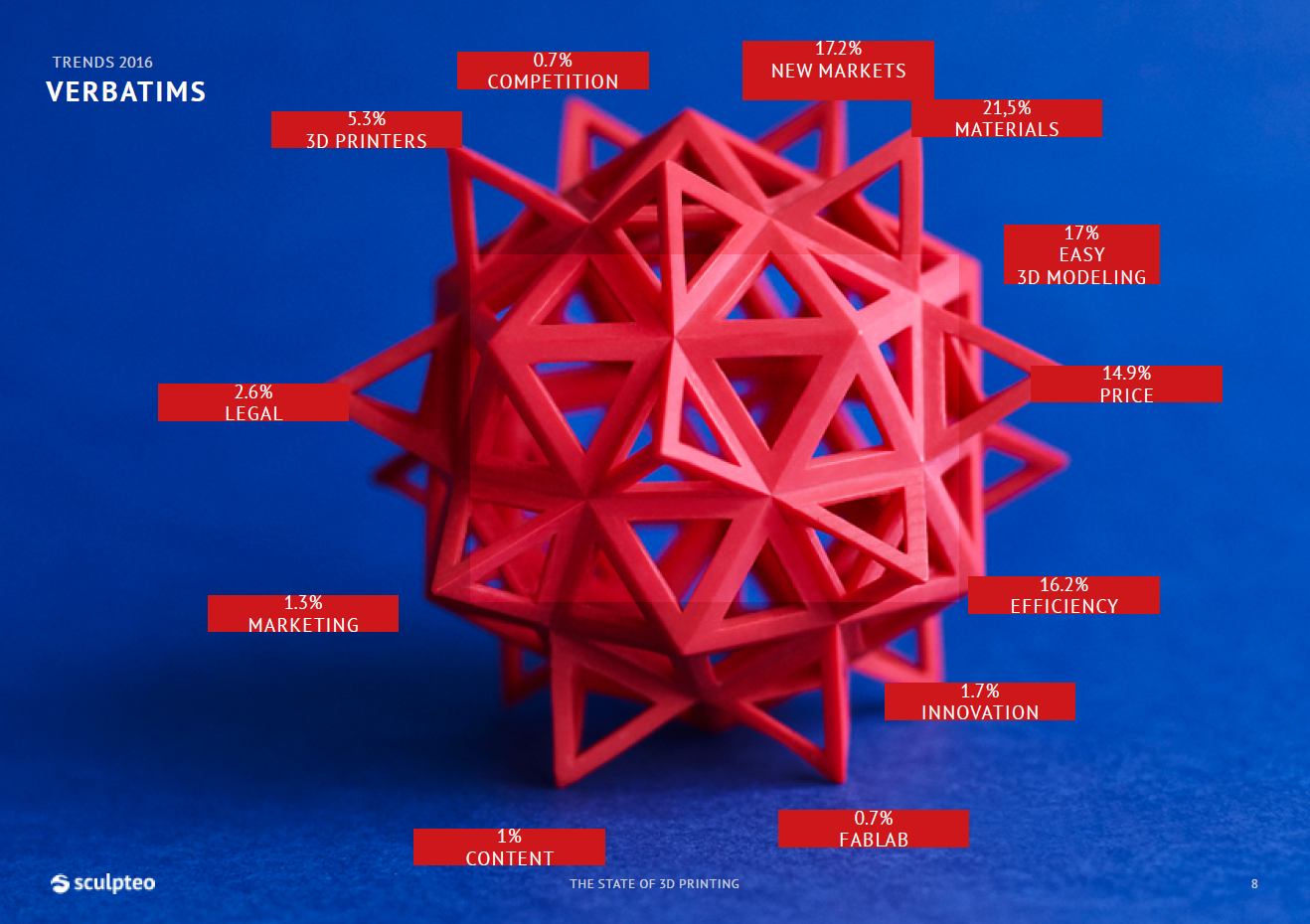 State of 3D printing: Threats and opportunities for 3D Printing