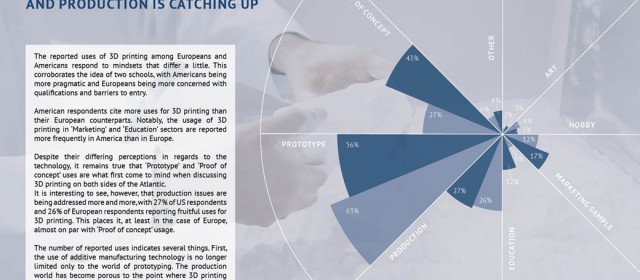 State of 3d Printing 2016: first results about our methodology and the sample