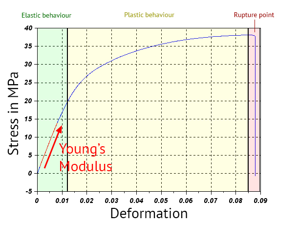 Why Is The Elastic Modulus Important For 3d Printing