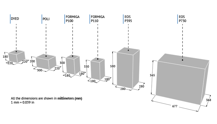 Understand Units and Sizes for your 3D printing Dimensions