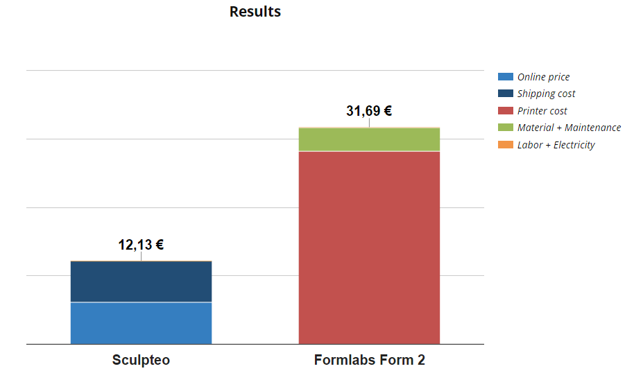Results price comparator - Sculpteo