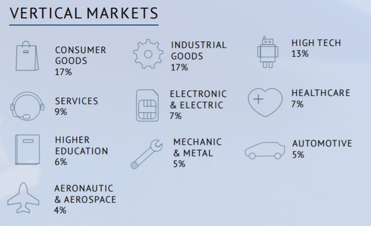 The State of 3D Printing Vertical Markets