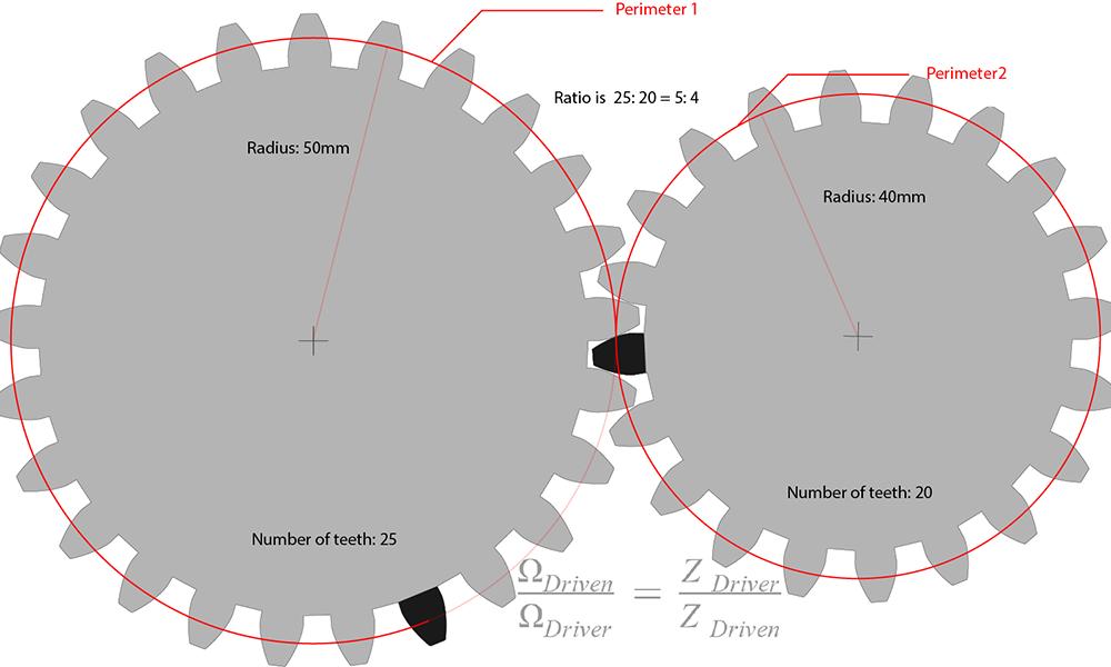 Laser cut gears perimeter