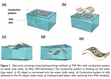 The method of hydroprinting conductive patterns onto 3D structures