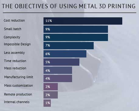 The objective of Metal 3D Printing according to The State of 3D Printing 2017