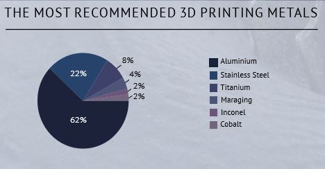 The State of 3D Printing, Metal key trends materials