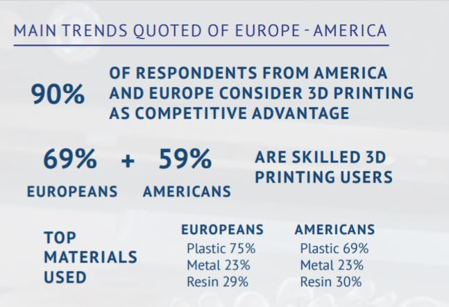 Europe vs America comparison according to the State of 3D Printing