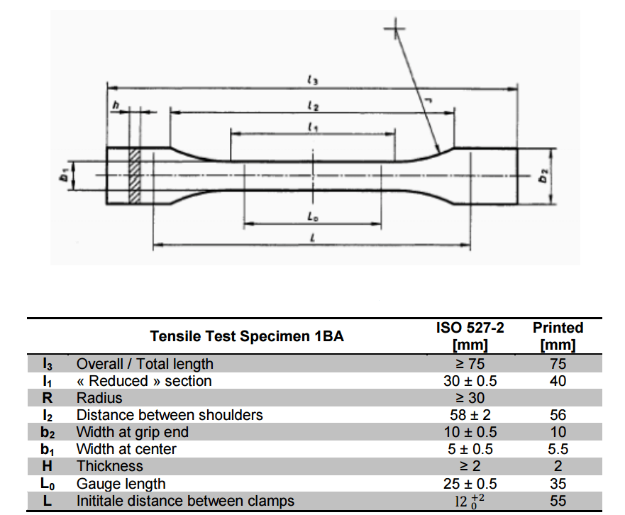 Young's Modulus and Tensile Strength