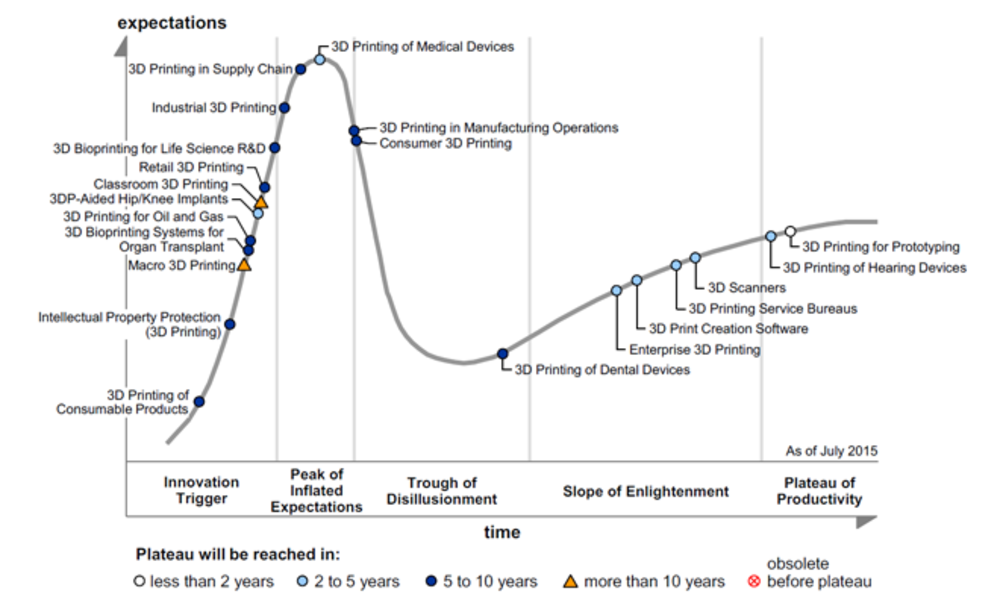 The 3D printing Hype Cycle by Gartner: What does the 2017 edition say?