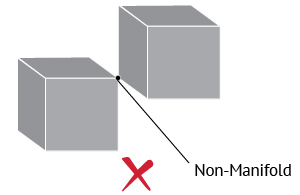 Non-manifold error for multiple surfaces connected to a vertex