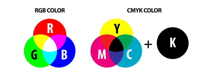 Multicolor 3D printing