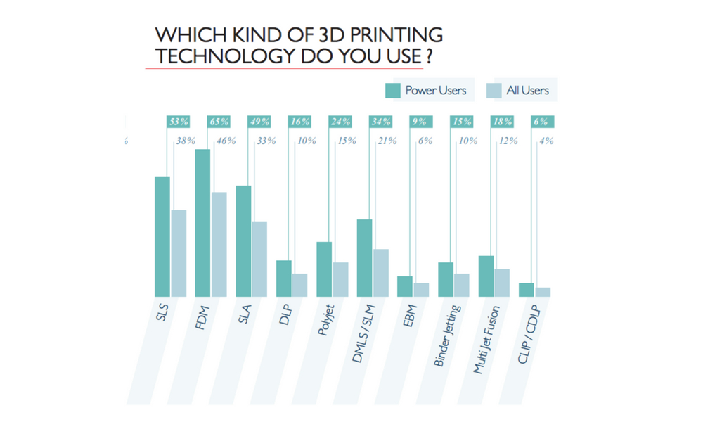 State of 3D printing