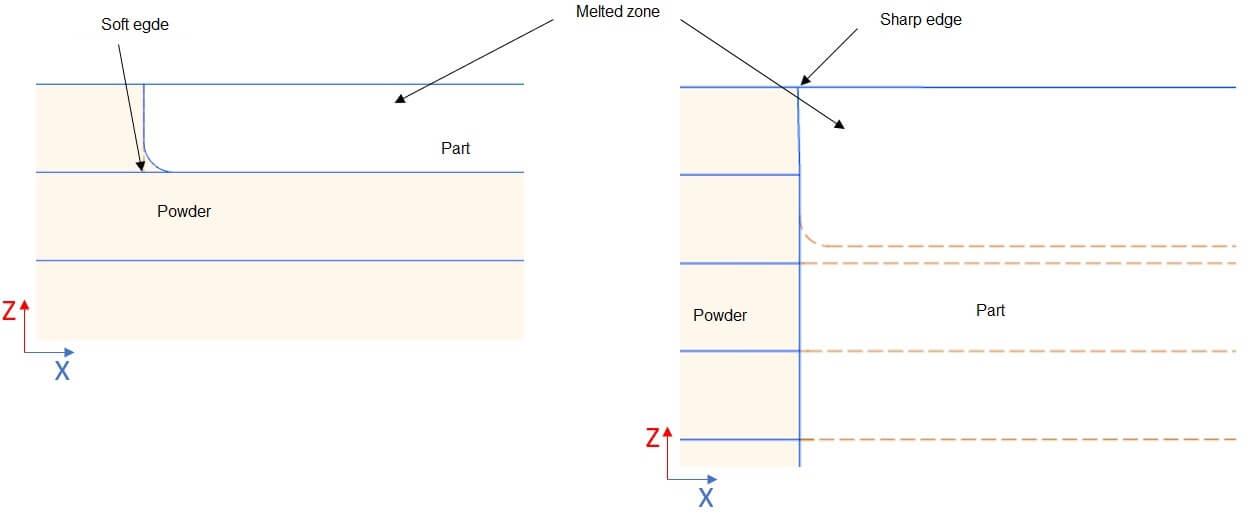 3d printing part orientation