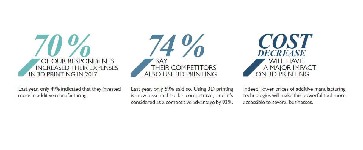 state of 3D printing 2018