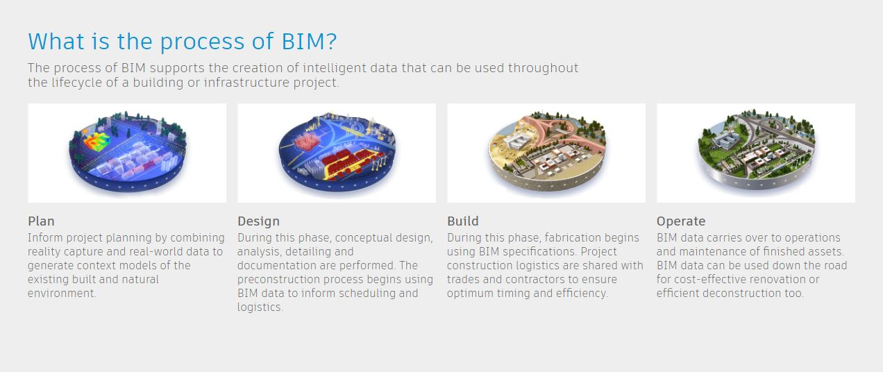 https://www.autodesk.com/solutions/bim/benefits-of-bim
