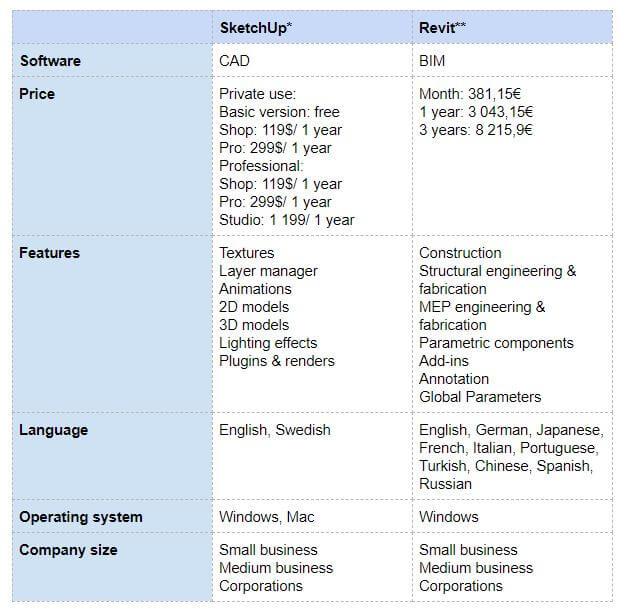 The next battle of software: Revit vs Sketchup
