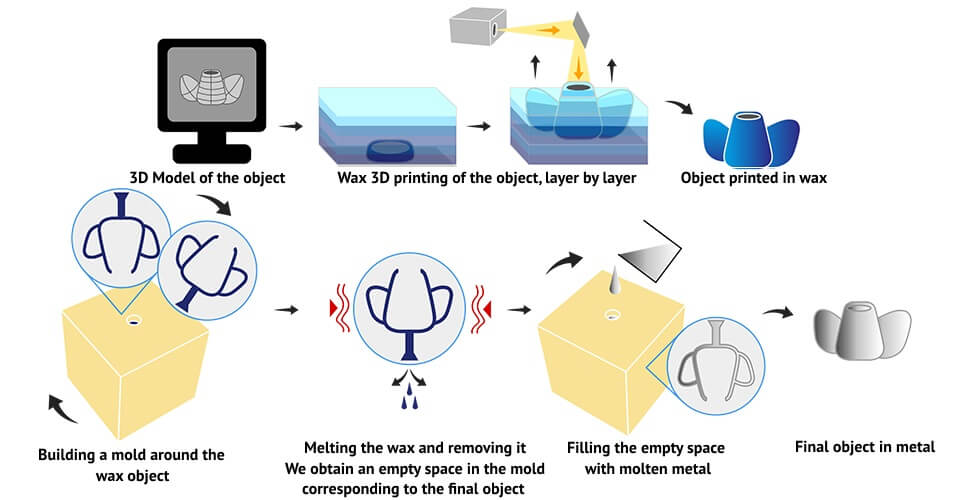 3d Printed Wax Discover The 3d Wax Printing Process