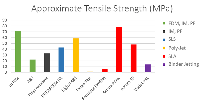 3D print tensile strength chart depending on 3D printing material and technology